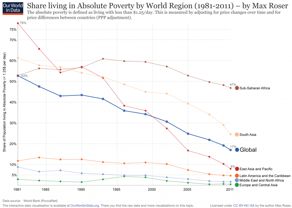 Absolute-Poverty-by-Region.0